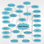 Digital Money Ecosystem